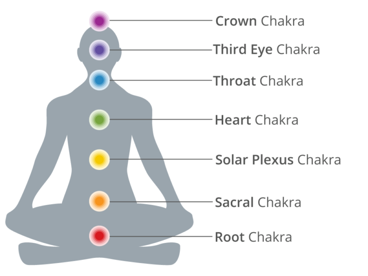 7-chakras-header-1-732x549